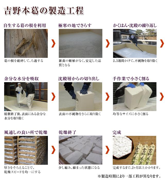 葛の製造工程